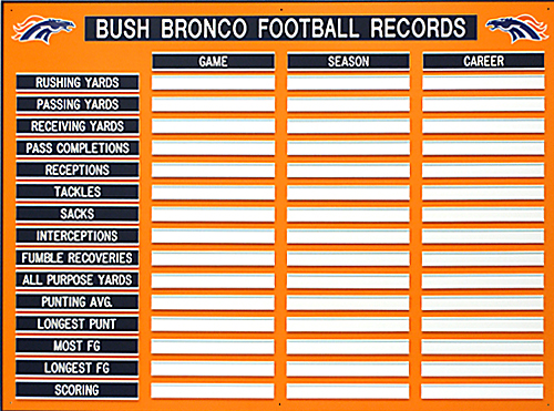 Athletic Record Boards Www Athleticrecordboards Com